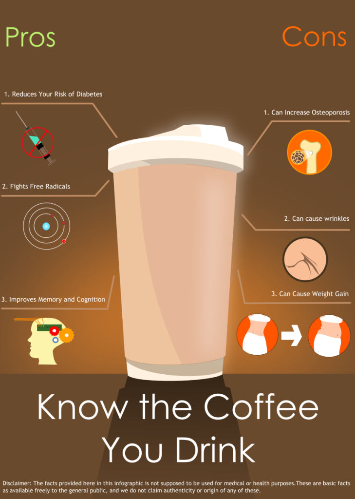 Know your Coffee - 6 Pros and Cons on Coffee