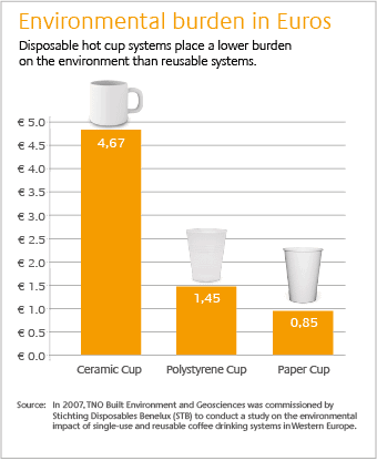 Disposable Paper Cups Place a Lower Burden on the Environment than Reusable Systems