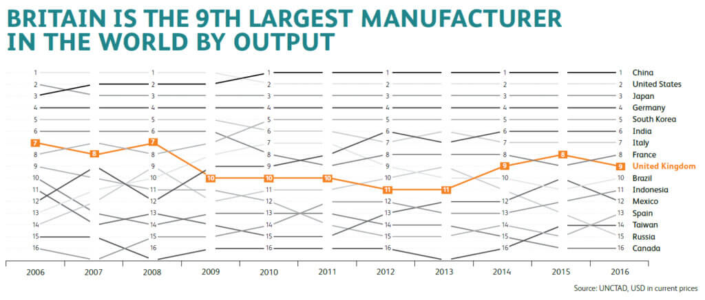 Britain is the 9th Largest Manufacturer in the World by Output